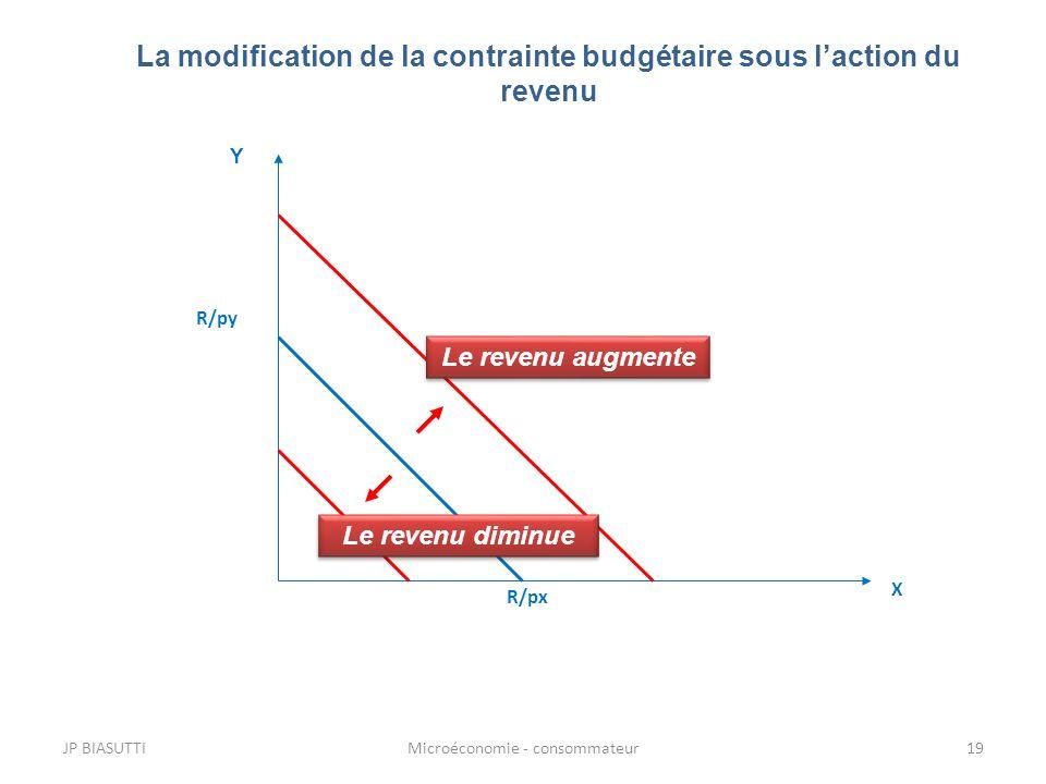 La modification de la contrainte budgétaire sous laction du revenu Le revenu augmente Le revenu diminue R/px R/py X Y JP BIASUTTI19Microéconomie - con