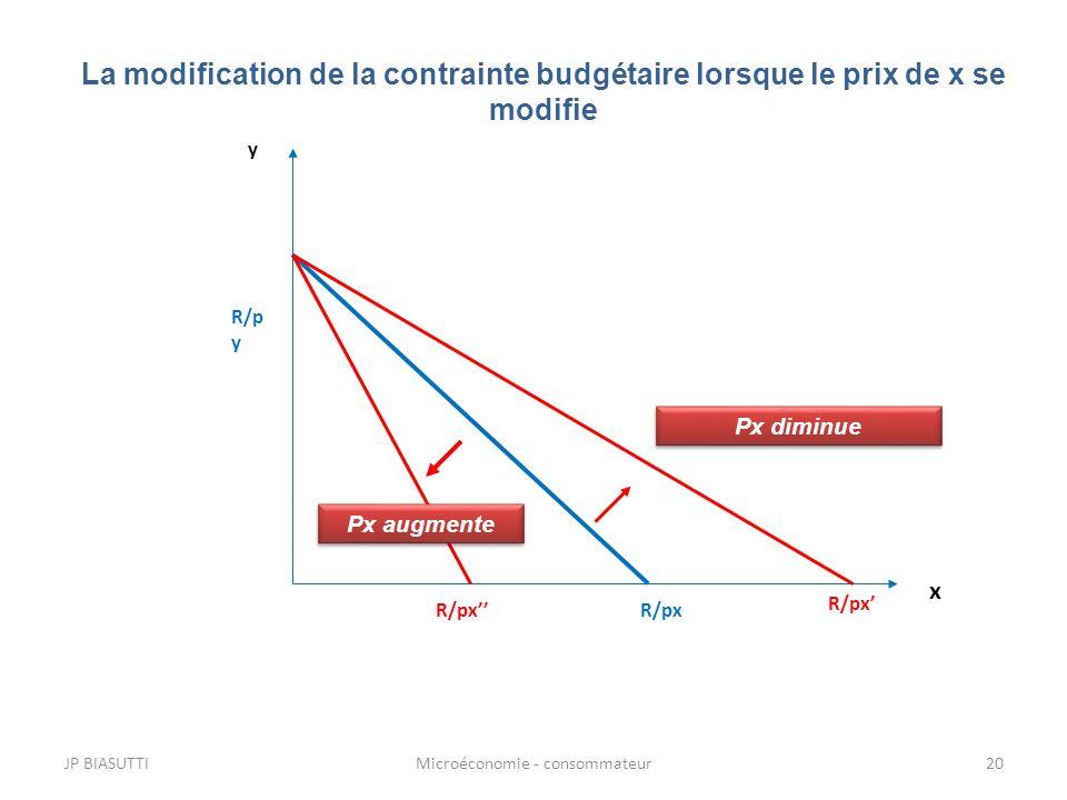 La modification de la contrainte budgétaire lorsque le prix de x se modifie R/px R/p y x y R/px Px diminue Px augmente JP BIASUTTI20Microéconomie - co