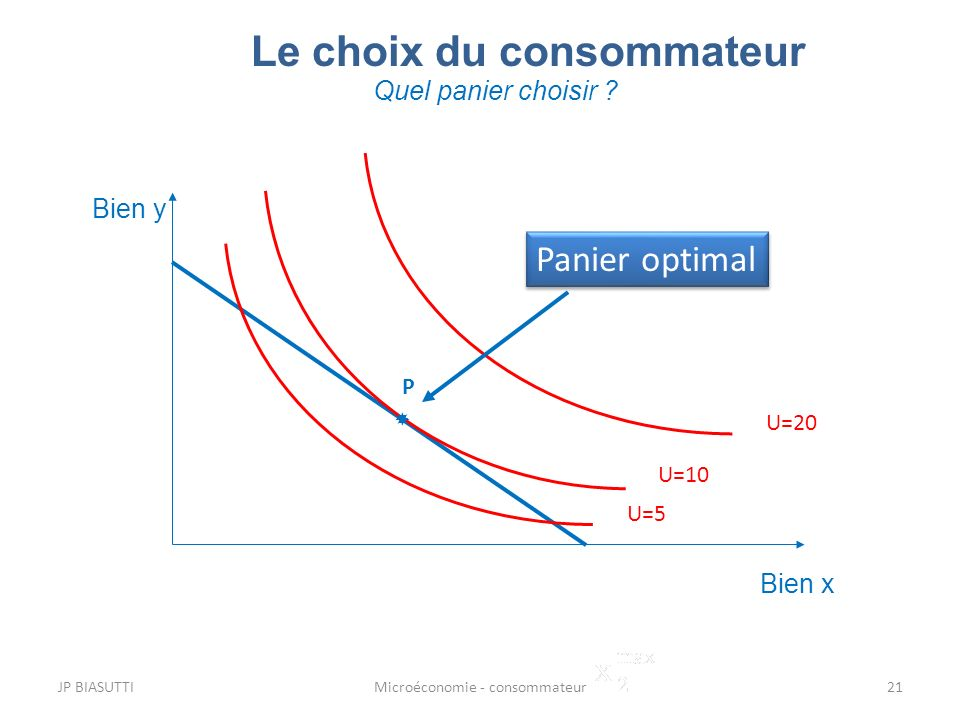 JP BIASUTTIMicroéconomie - consommateur21 Le choix du consommateur Quel panier choisir ? Bien y Bien x U=10 U=20 U=5 P Panier optimal