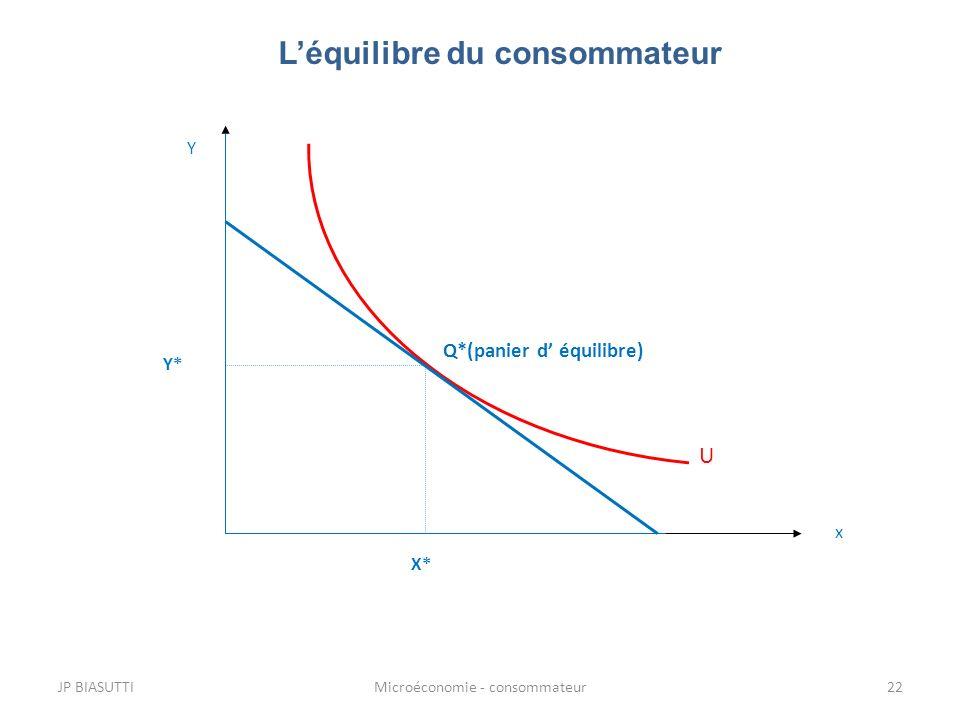 U Léquilibre du consommateur Q*(panier d équilibre) X* Y* x Y JP BIASUTTI22Microéconomie - consommateur