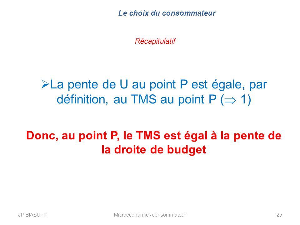 JP BIASUTTIMicroéconomie - consommateur25 Le choix du consommateur Récapitulatif La pente de U au point P est égale, par définition, au TMS au point P