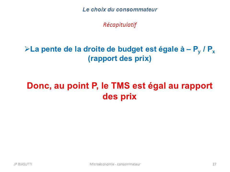 JP BIASUTTIMicroéconomie - consommateur27 Le choix du consommateur Récapitulatif La pente de la droite de budget est égale à – P y / P x (rapport des