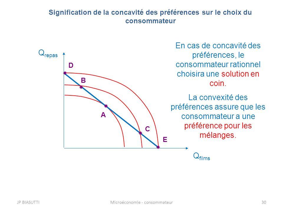JP BIASUTTIMicroéconomie - consommateur30 Signification de la concavité des préférences sur le choix du consommateur Q repas Q films A D E C B En cas