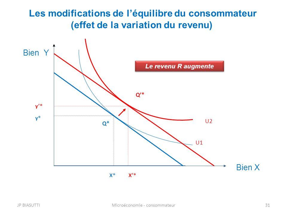 U1 Les modifications de léquilibre du consommateur (effet de la variation du revenu) Q* X* y* Bien X Bien Y Q* X* y* U2 Le revenu R augmente JP BIASUT
