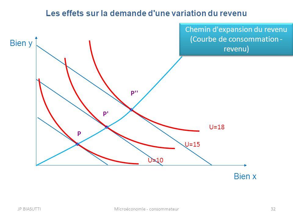 JP BIASUTTIMicroéconomie - consommateur32 Les effets sur la demande d'une variation du revenu Bien y Bien x P U=10 U=15 P' U=18 P'' Chemin d'expansion