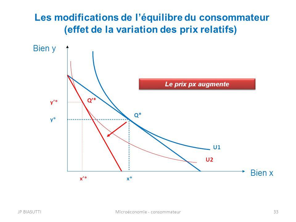 U1 Les modifications de léquilibre du consommateur (effet de la variation des prix relatifs) Q* x* y* Bien x Bien y U2 x* y* Le prix px augmente Q* JP