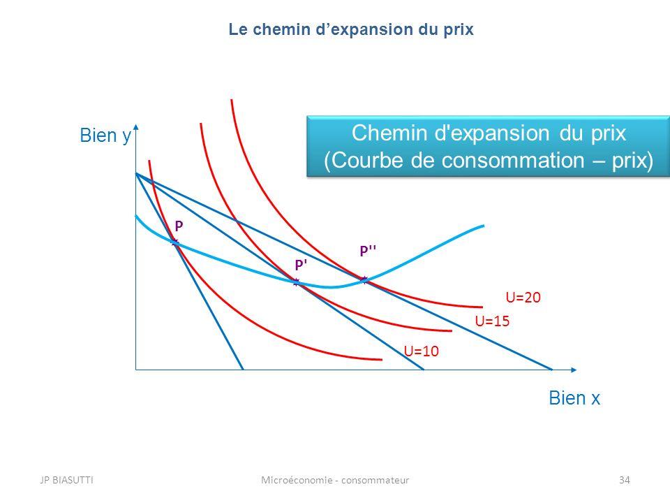 JP BIASUTTIMicroéconomie - consommateur34 Le chemin dexpansion du prix Bien y Bien x U=15 P' U=10 P U=20 P'' Chemin d'expansion du prix (Courbe de con