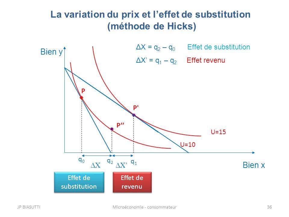 JP BIASUTTIMicroéconomie - consommateur36 La variation du prix et leffet de substitution (méthode de Hicks) Bien y Bien x U=15 P' U=10 P P ΔXΔX ΔXΔX Δ