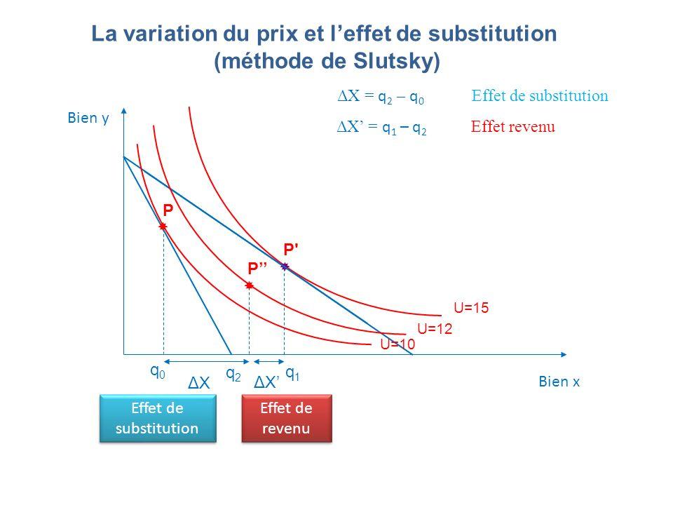 La variation du prix et leffet de substitution (méthode de Slutsky) Bien y Bien x U=15 P' U=10 P ΔXΔX ΔXΔX U=12 P ΔX = q 2 – q 0 Effet de substitution