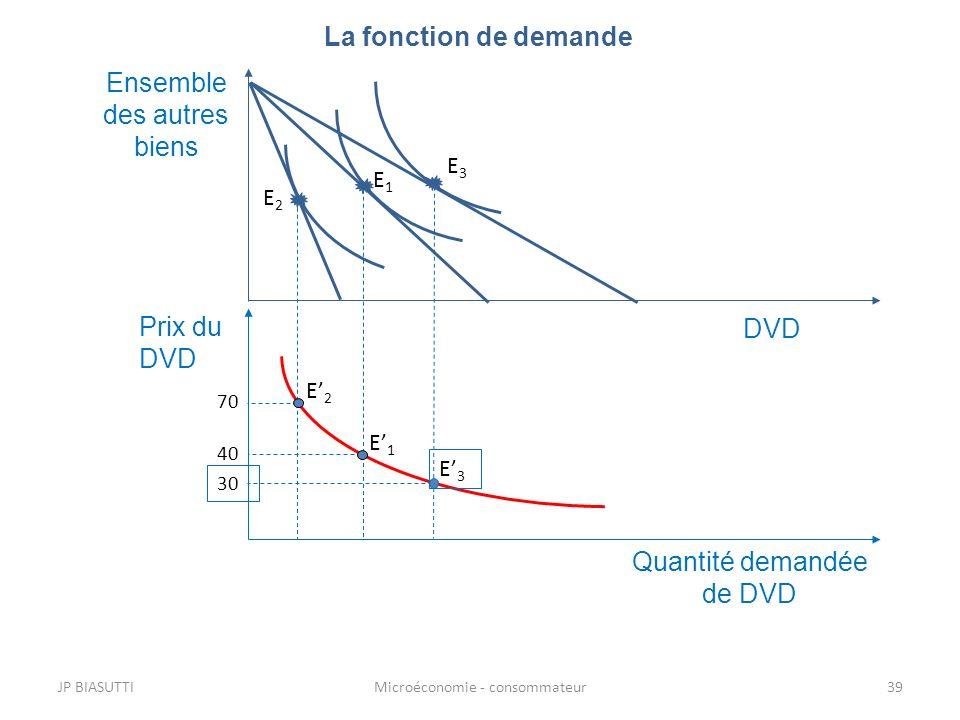 JP BIASUTTIMicroéconomie - consommateur39 La fonction de demande Ensemble des autres biens DVD Quantité demandée de DVD Prix du DVD E2E2 E3E3 40 E1E1