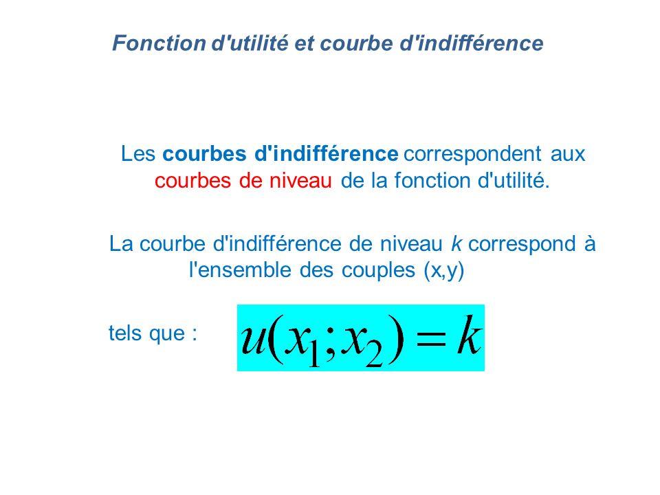Les courbes d'indifférence correspondent aux courbes de niveau de la fonction d'utilité. La courbe d'indifférence de niveau k correspond à l'ensemble