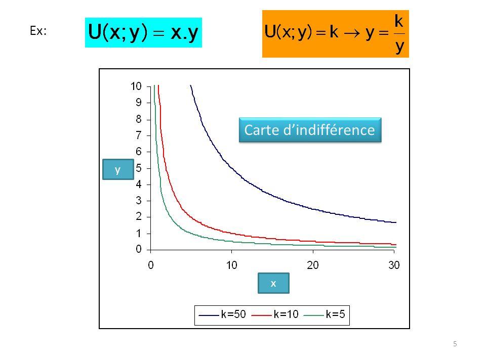 5 Ex: Carte dindifférence x y