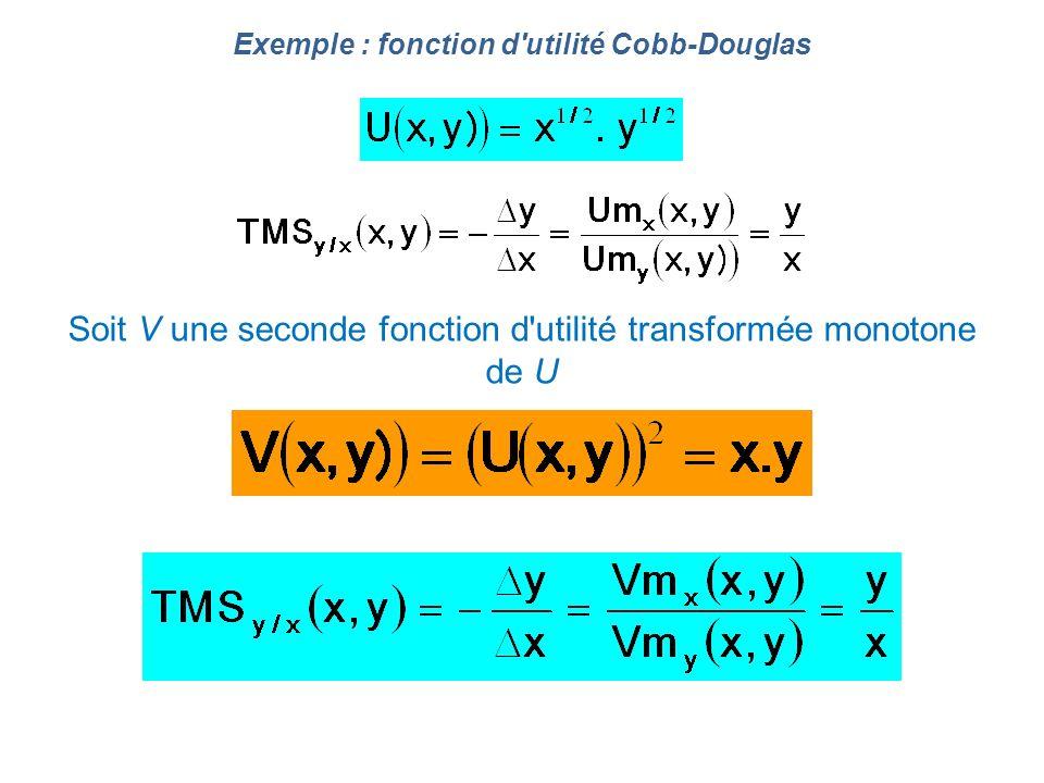 Exemple : fonction d'utilité Cobb-Douglas Soit V une seconde fonction d'utilité transformée monotone de U
