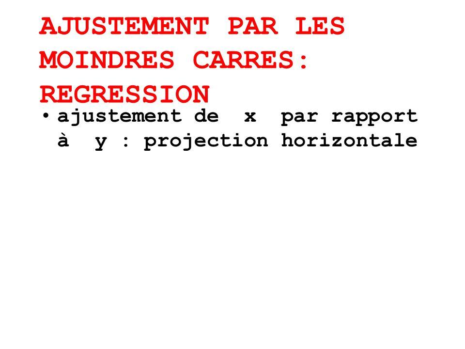 AJUSTEMENT PAR LES MOINDRES CARRES: REGRESSION ajustement de x par rapport à y : projection horizontale