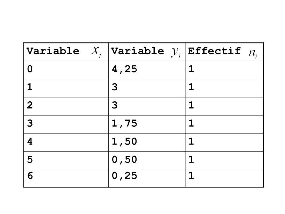Variable Effectif 04,251 131 231 31,751 41,501 5656 0,50 0,25 1111