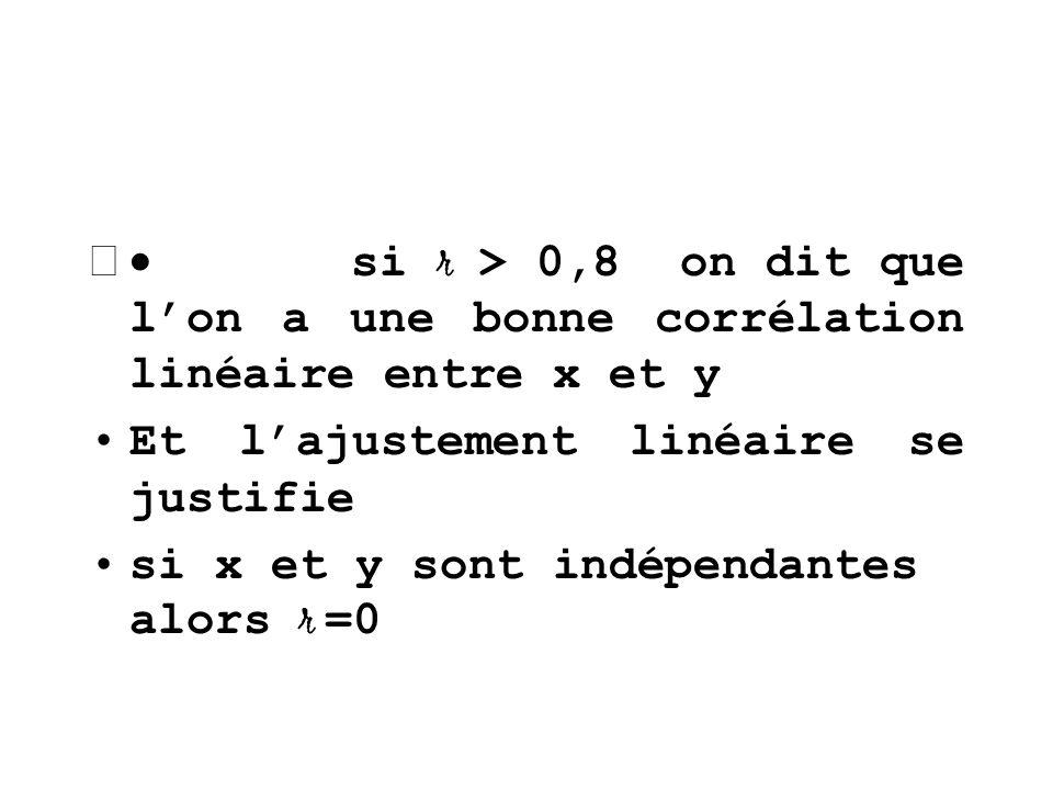 si r > 0,8 on dit que lon a une bonne corrélation linéaire entre x et y Et lajustement linéaire se justifie si x et y sont indépendantes alors r =0