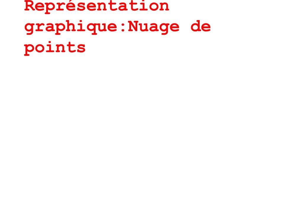 AJUSTEMENT PAR LES MOINDRES CARRES: REGRESSION ajustement de x par rapport à y : projection horizontale = avec et cette droite passe par le point moyen