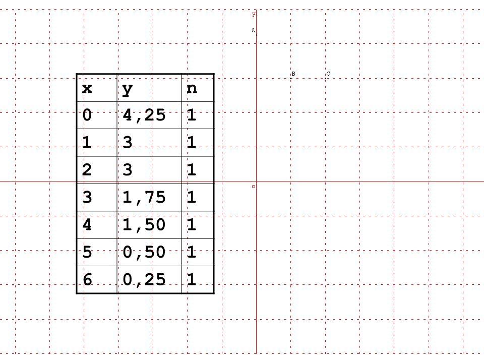 AJUSTEMENT PAR LES MOINDRES CARRES: REGRESSION Ajustement de y par rapport à x : projection verticale