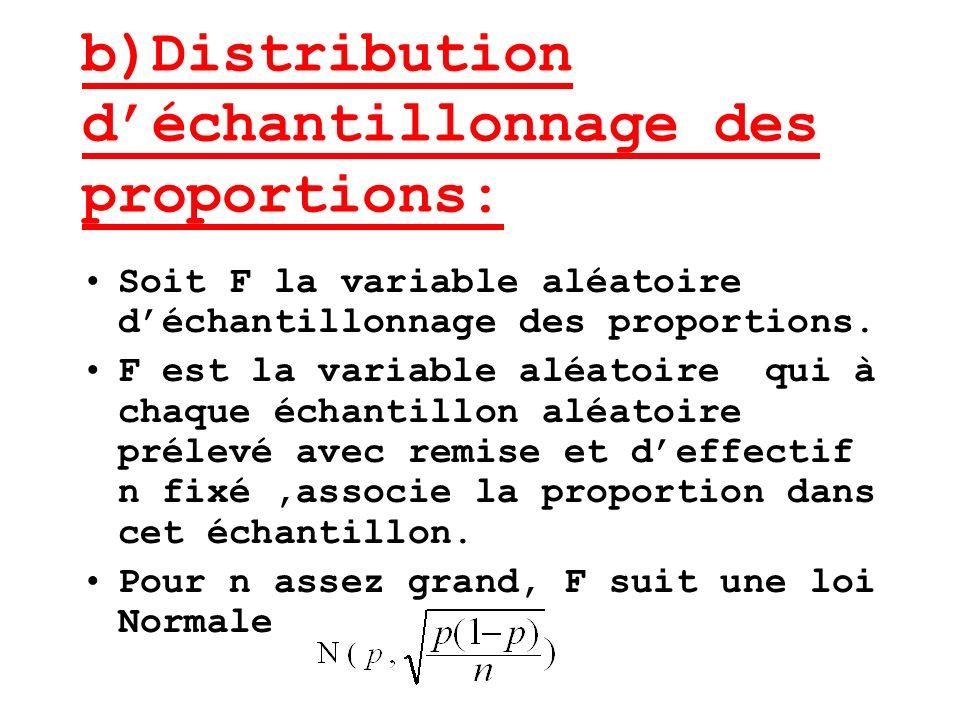 b)Distribution déchantillonnage des proportions: Soit F la variable aléatoire déchantillonnage des proportions. F est la variable aléatoire qui à chaq