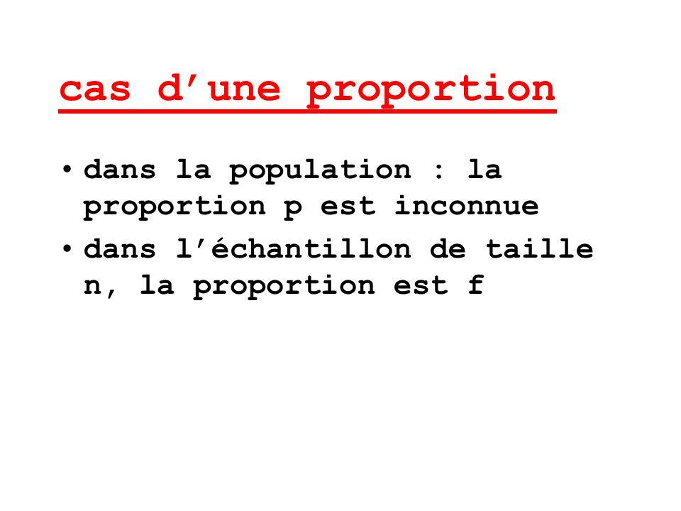 cas dune proportion Soit F la variable aléatoire déchantillonnage des proportions.