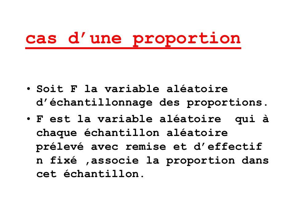 cas dune proportion Soit F la variable aléatoire déchantillonnage des proportions. F est la variable aléatoire qui à chaque échantillon aléatoire prél