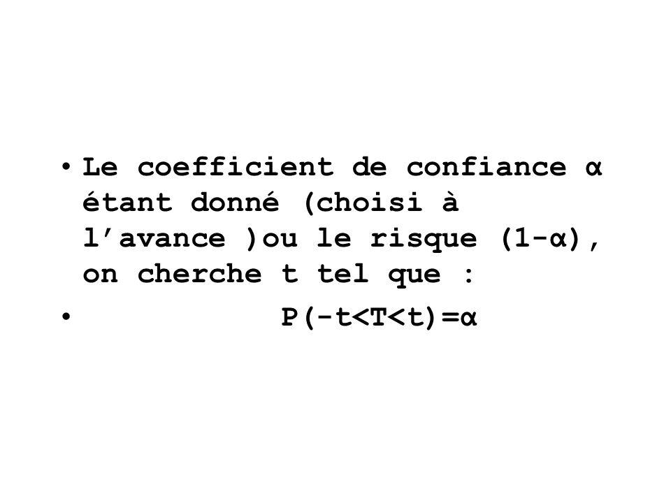 On en déduit lintervalle de confiance, centré sur f, de la proportion inconnue p de la population avec un coefficient de confiance α