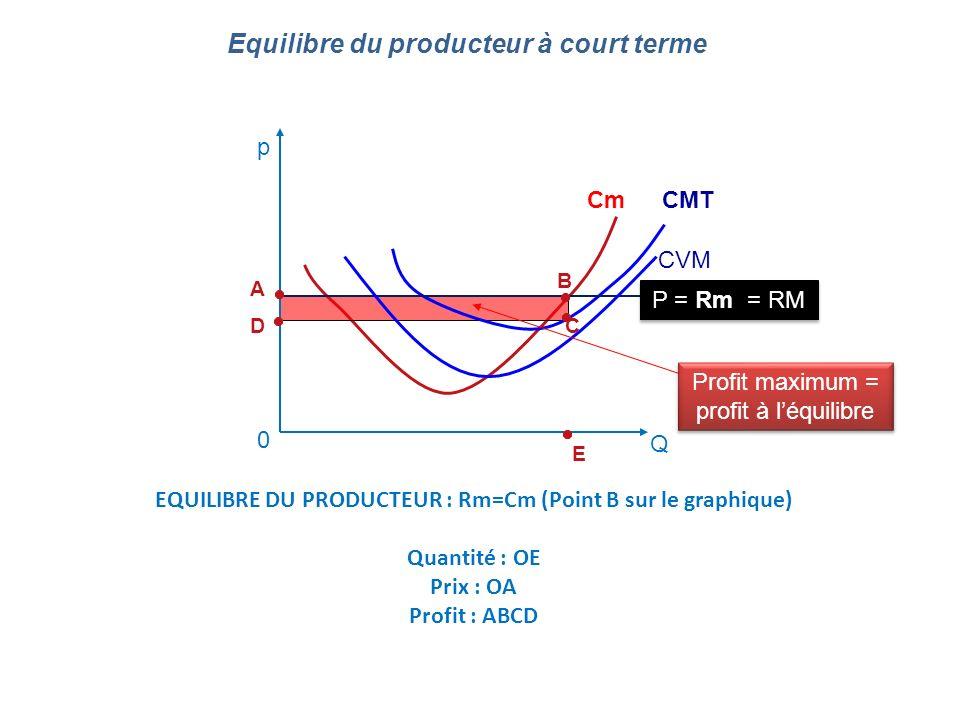 Equilibre du producteur à court terme 0 Q CmCMT CVM P = Rm = RM Profit maximum = profit à léquilibre A B DC E EQUILIBRE DU PRODUCTEUR : Rm=Cm (Point B
