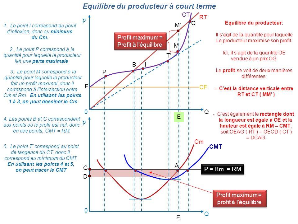 Equilibre du producteur à court terme 0Q p 0 Q p RT CT Cm CMT P = Rm = RM BI TM C CF 4. Les points B et C correspondent aux points où le profit est nu