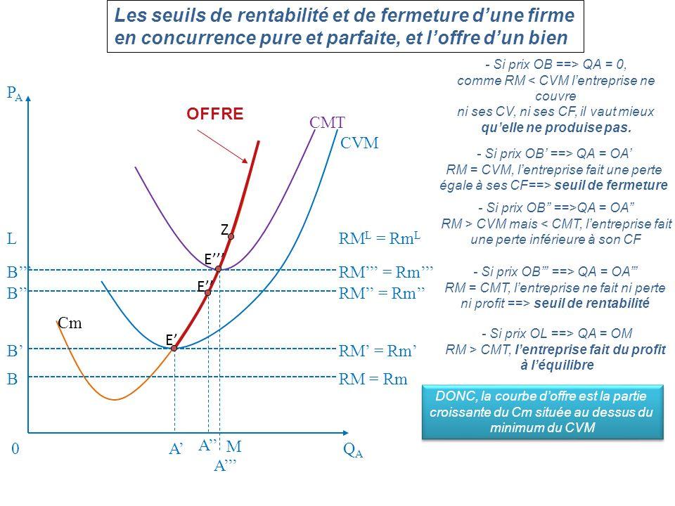 Les seuils de rentabilité et de fermeture dune firme en concurrence pure et parfaite, et loffre dun bien - Si prix OB ==> QA = 0, comme RM < CVM lentr