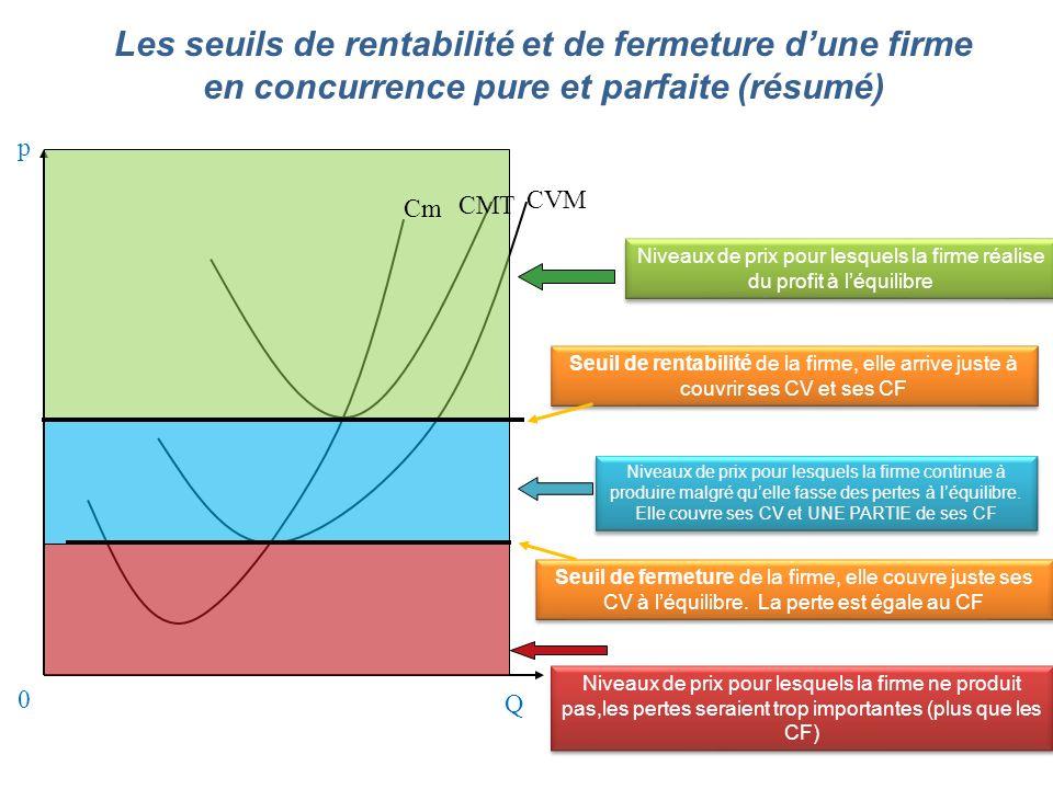0 Les seuils de rentabilité et de fermeture dune firme en concurrence pure et parfaite (résumé) Niveaux de prix pour lesquels la firme réalise du prof