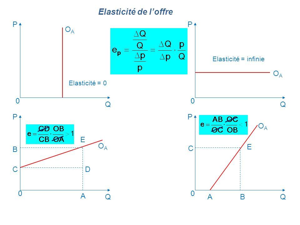Elasticité de loffre Q P Q P Q P Q P OAOA Elasticité = 0 Elasticité = infinie 0 B CD E A C BA E 00 0 OAOA OAOA OAOA