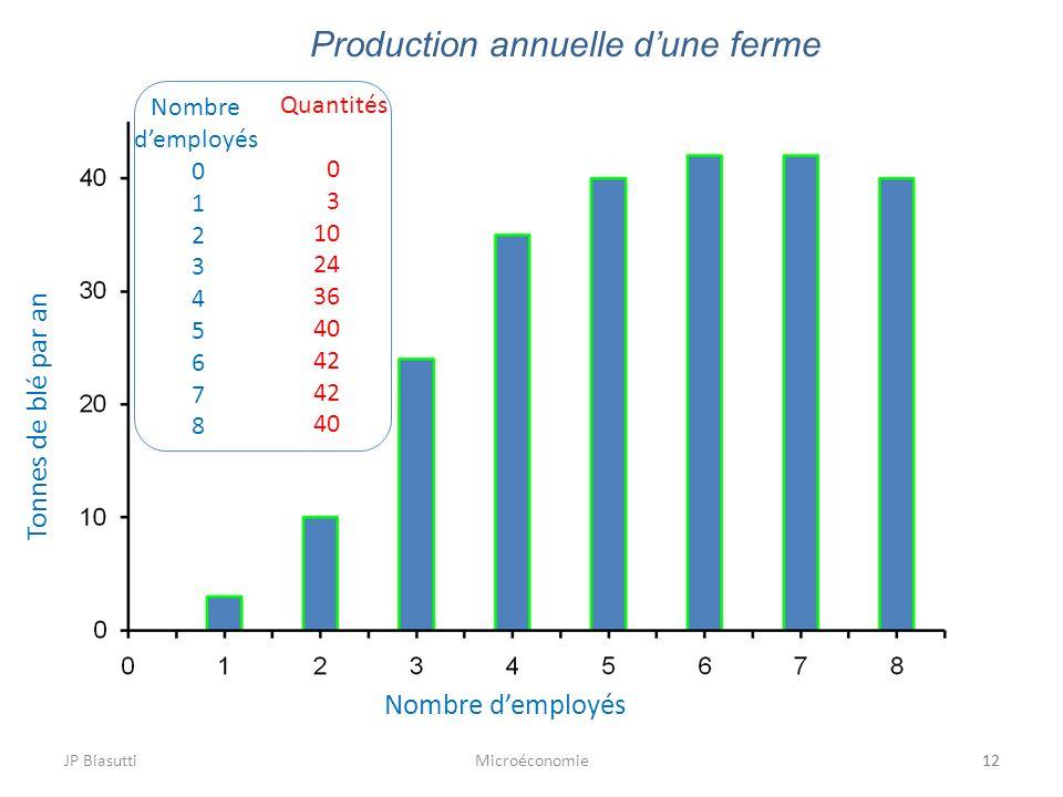 JP BiasuttiMicroéconomie12 Production annuelle dune ferme 12 Nombre demployés Tonnes de blé par an Nombre demployés 0 1 2 3 4 5 6 7 8 Quantités 0 3 10