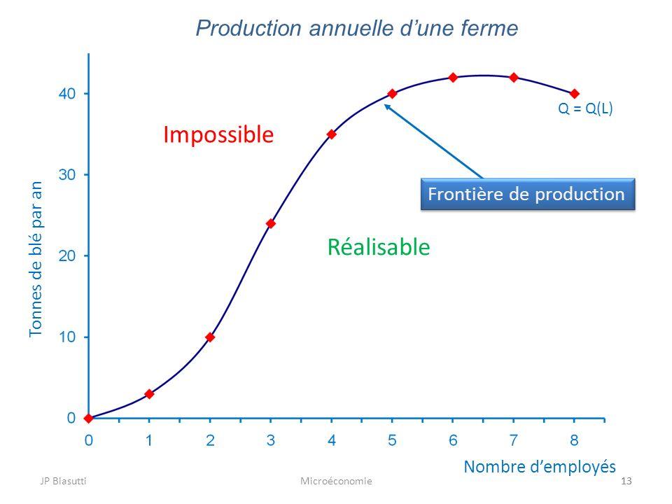 JP BiasuttiMicroéconomie13 Production annuelle dune ferme 13 Nombre demployés Tonnes de blé par an Q = Q(L) Réalisable Impossible Frontière de product