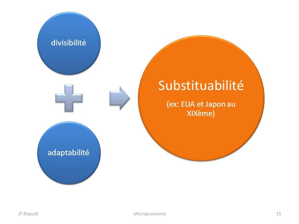 JP BiasuttiMicroéconomie15 divisibilitéadaptabilité Substituabilité (ex: EUA et Japon au XIXème)