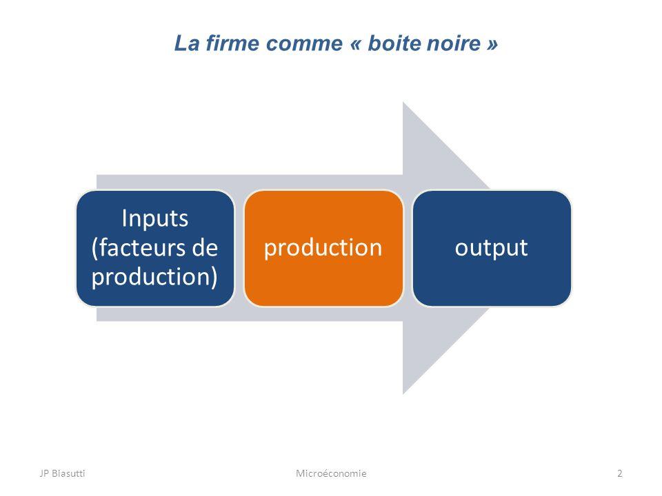Microéconomie2 Inputs (facteurs de production) productionoutput La firme comme « boite noire »