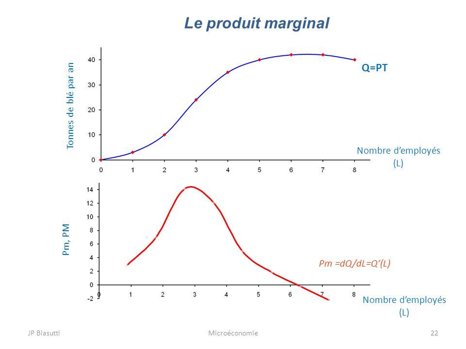 JP BiasuttiMicroéconomie22 Le produit marginal Tonnes de blé par an Q=PT Pm =dQ/dL=Q(L) Nombre demployés (L) Nombre demployés (L) Pm, PM