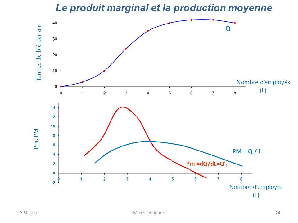 JP BiasuttiMicroéconomie24 Le produit marginal et la production moyenne Tonnes de blé par an Q Pm =dQ/dL=Q L Nombre demployés (L) Nombre demployés (L)