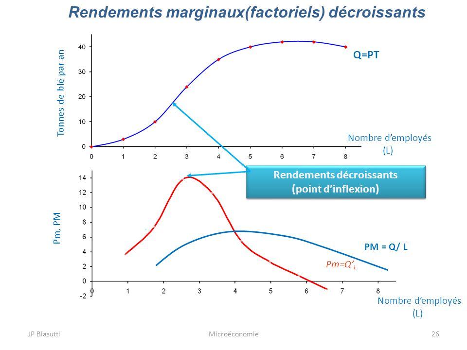 JP BiasuttiMicroéconomie26 Rendements marginaux(factoriels) décroissants Tonnes de blé par an Q=PT Pm=Q L Nombre demployés (L) Nombre demployés (L) Pm