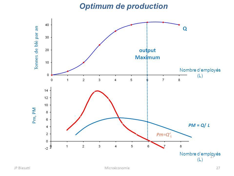 JP BiasuttiMicroéconomie27 Optimum de production 27 Tonnes de blé par an Q Pm=Q L Nombre demployés (L) Nombre demployés (L) Pm, PM PM = Q/ L output Ma