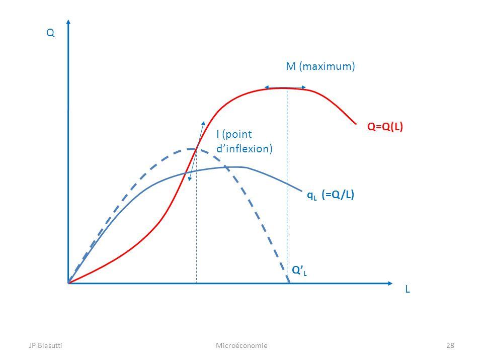 M (maximum) I (point dinflexion) Q L q L (=Q/L) QLQL 28MicroéconomieJP Biasutti Q=Q(L)