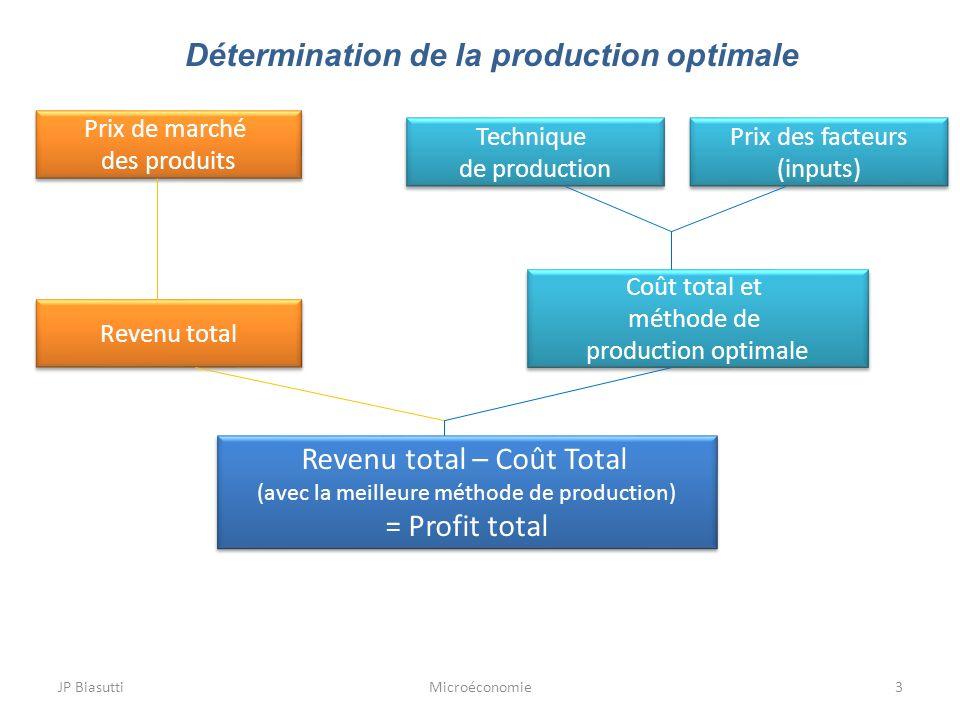 JP BiasuttiMicroéconomie3 Détermination de la production optimale Prix de marché des produits Prix de marché des produits Revenu total Technique de pr