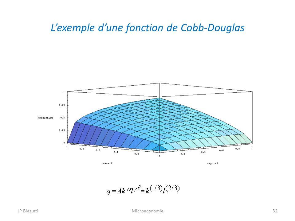 Lexemple dune fonction de Cobb-Douglas 32MicroéconomieJP Biasutti