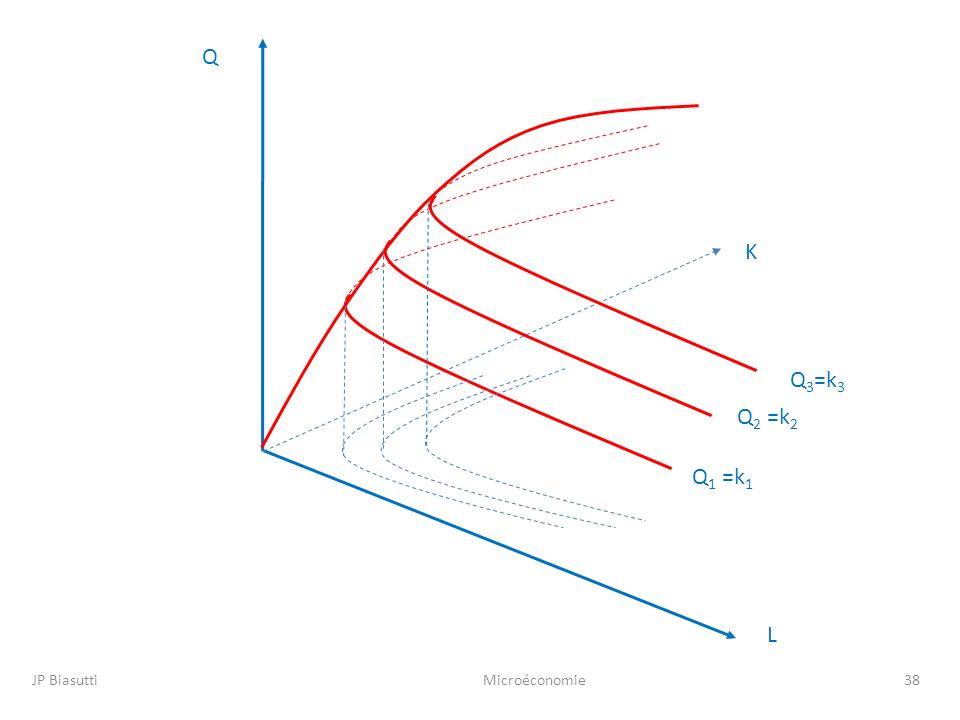 JP BiasuttiMicroéconomie38 L K Q Q 3 =k 3 Q 2 =k 2 Q 1 =k 1