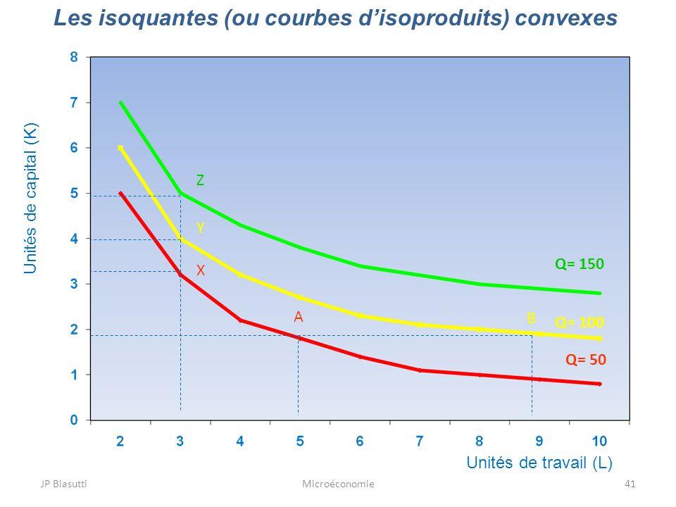 JP BiasuttiMicroéconomie41 Les isoquantes (ou courbes disoproduits) convexes Unités de travail (L) Unités de capital (K) Q= 150 Q= 100 Q= 50 X Y Z A B