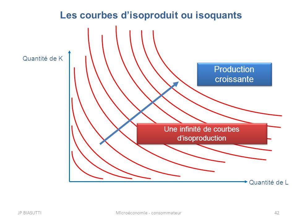 Les courbes disoproduit ou isoquants Quantité de L Quantité de K Production croissante JP BIASUTTI42Microéconomie - consommateur Une infinité de courb
