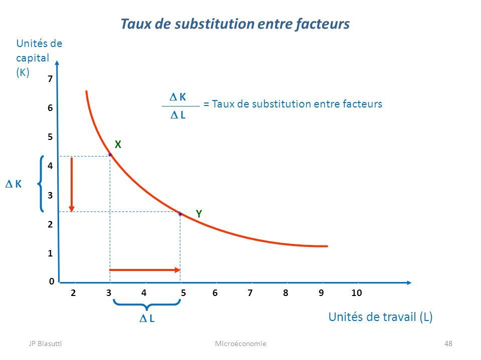 JP BiasuttiMicroéconomie48 Taux de substitution entre facteurs Unités de travail (L) 0 1 2 3 4 5 6 7 2345678910 Y X K L K L = Taux de substitution ent