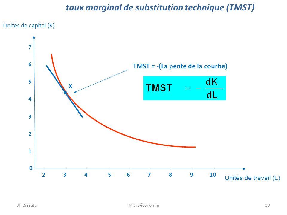 JP BiasuttiMicroéconomie50 taux marginal de substitution technique (TMST) Unités de travail (L) 0 1 2 3 4 5 6 7 2345678910 X TMST = -(La pente de la c