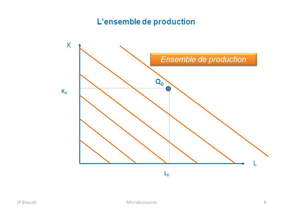 JP BiasuttiMicroéconomie9 Lensemble de production Q0Q0 L K Ensemble de production L0L0 K0K0