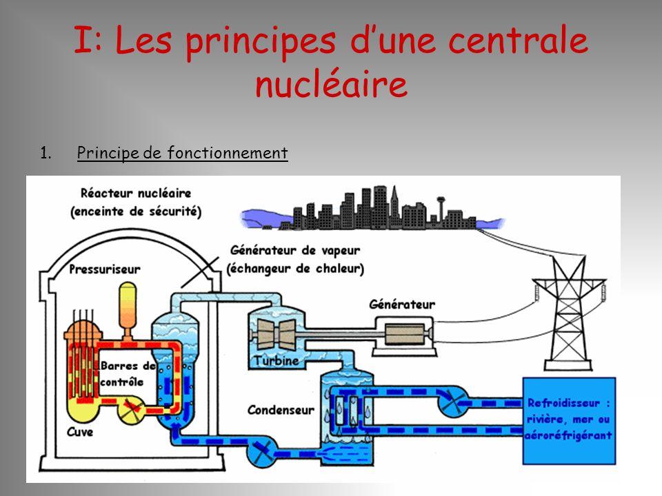 I: Les principes dune centrale nucléaire 1.Principe de fonctionnement