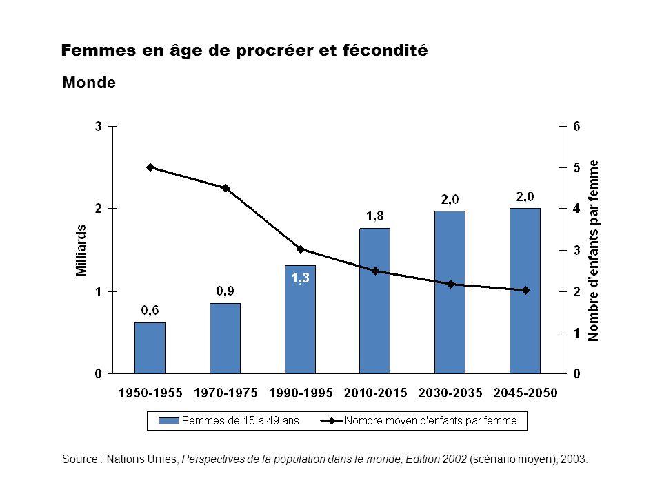 Monde Femmes en âge de procréer et fécondité Source : Nations Unies, Perspectives de la population dans le monde, Edition 2002 (scénario moyen), 2003.